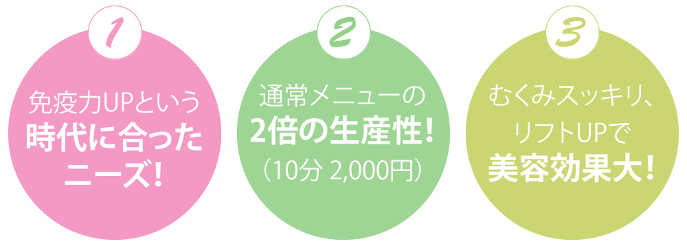 免疫力UPという時代に合ったニーズ!,通常メニューの2倍の生産性!(10分 2,000円),むくみスッキリ、リフトUPで美容効果大!